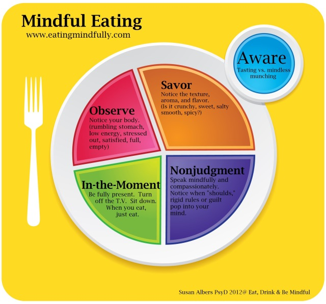 www.eatingmindfully.com